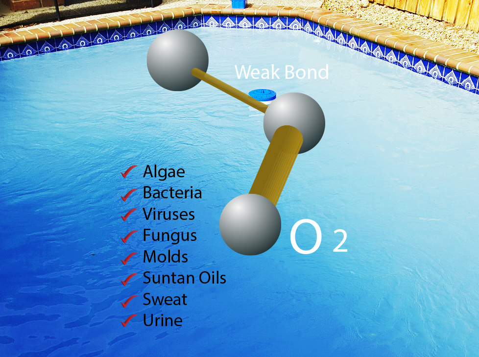 How Oxidation Helps Your Pool