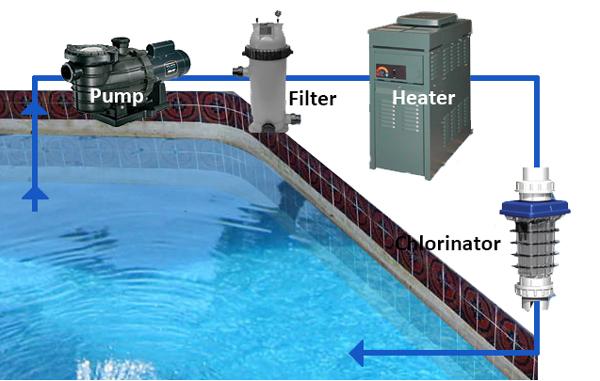 Pool Filter Basics